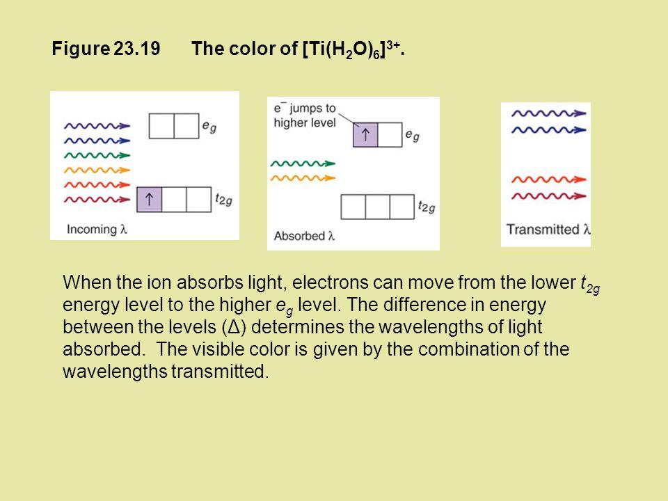Figure 23.19 The color of [Ti(H2O)6]3+.